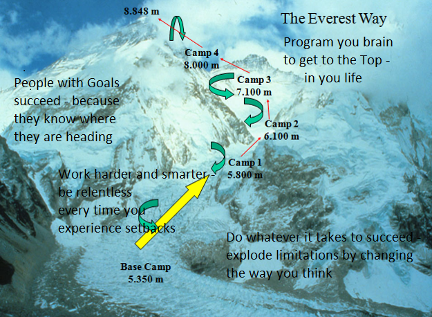 The Everest Way - web sites